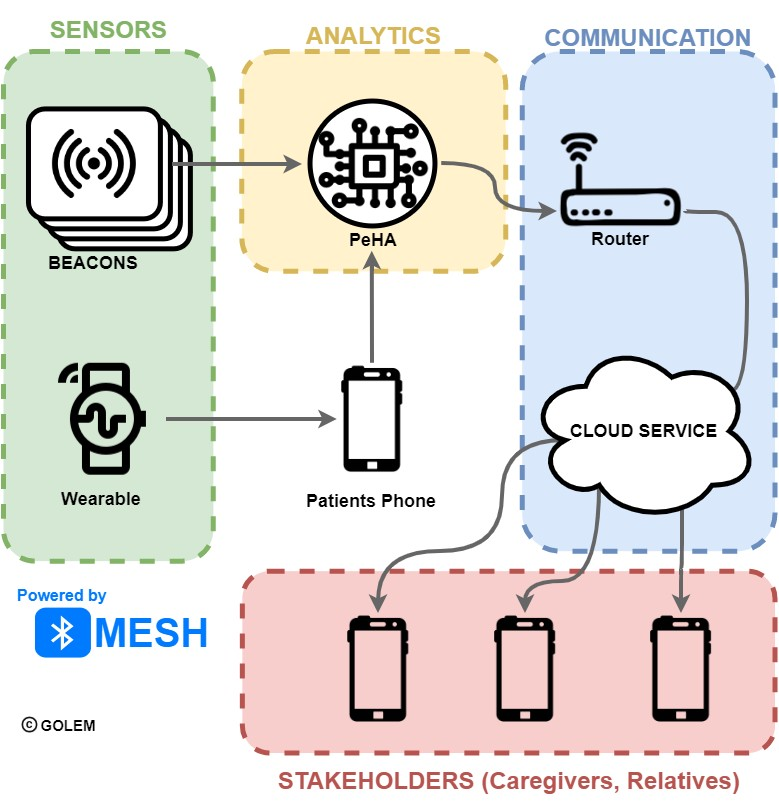 Component structure of the PeHA solution for smart home user