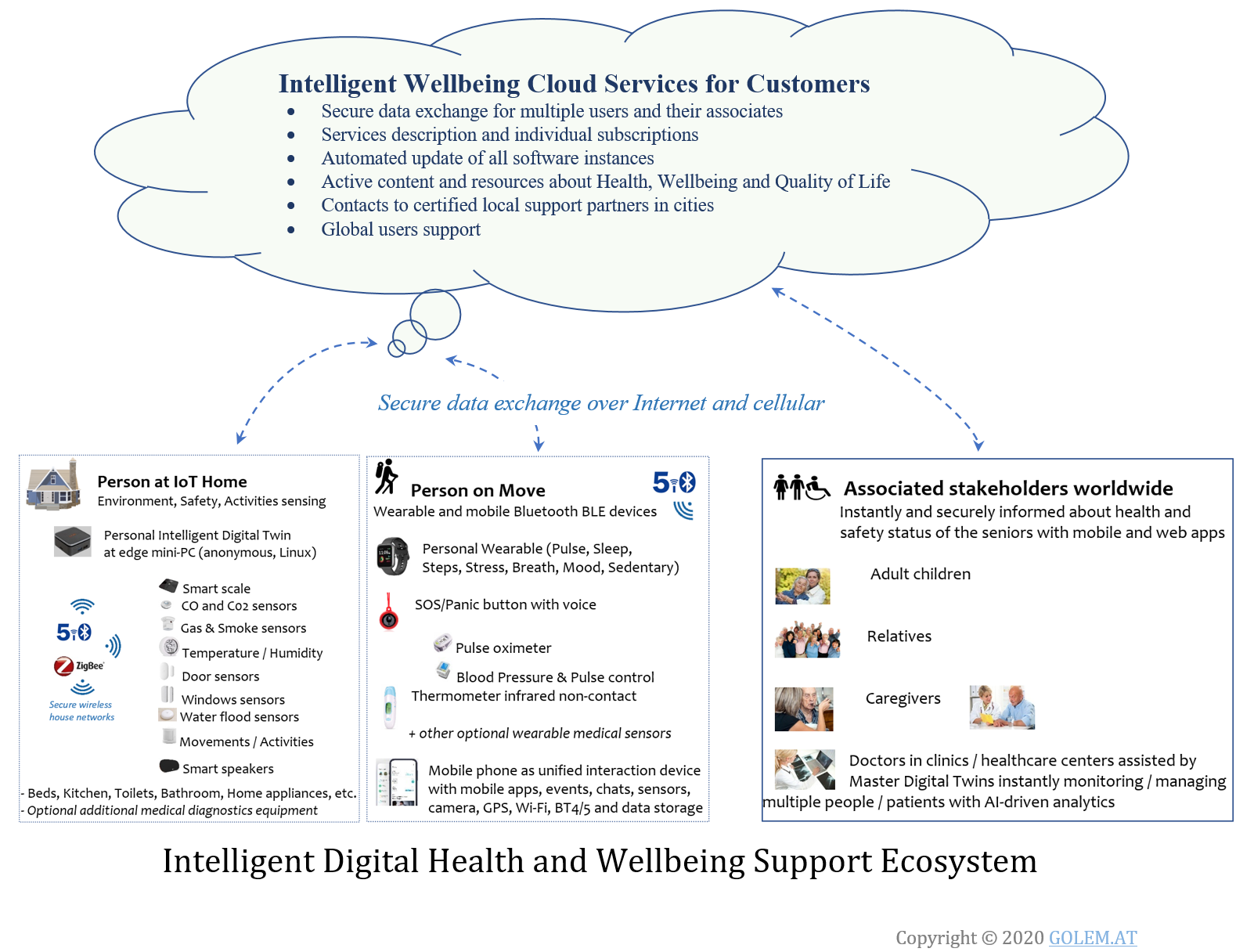 Intelligent Personal Well-Being Assistant Ecosystem